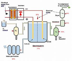 Schematic Of Electrolysis Plant For Hydrogen Production