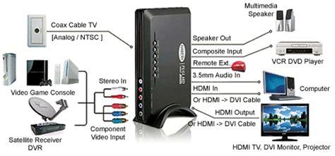 Coax Cable Hdmi Dvi Converter Demodulator Ebay
