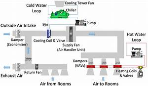 How Is The Simple Diagram Of Commercial Hvac System