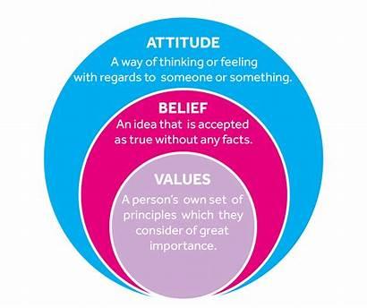 Attitude Belief Values Beliefs Attitudes Value Principles