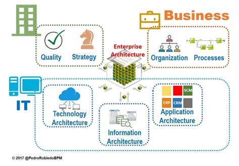 Any Business Innovation And Transformation Requieres An