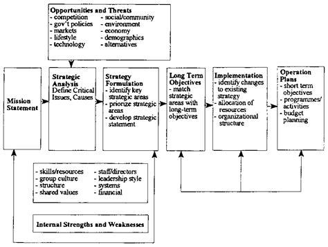 Chapter Improving The Organization Management