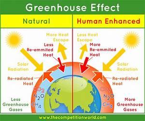 Global Warming  Enhanced Greenhouse Effect