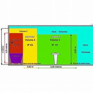 norme distance prise electrique salle de bain With norme electrique salle de bain