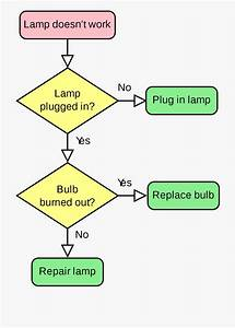 Flow Chart Caused Effect Flowchart Samples Template