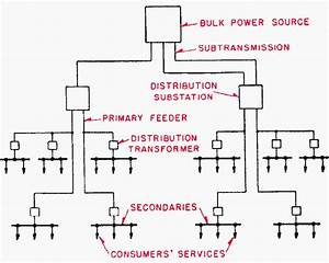 The Essentials Of Radial Distribution System And Its