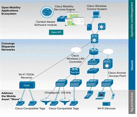 16 Best Software Architecture Diagrams Images On Pinterest
