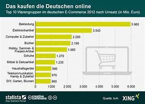 Online Shop De : infografik das kaufen die deutschen online statista ~ Watch28wear.com Haus und Dekorationen