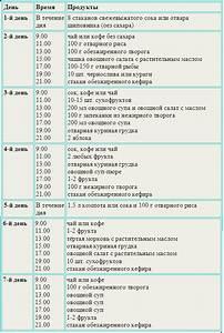 Сибирское здоровье отзывы о препаратах для похудения