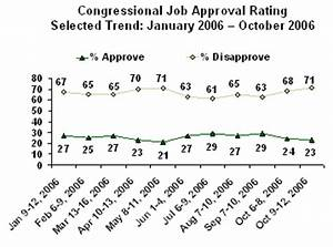 Congress Approval, U.S. Satisfaction Levels Still Low