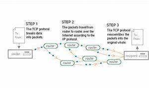 Ip Packet Diagram : importance of tcp ip in computer networking coimbatore ~ A.2002-acura-tl-radio.info Haus und Dekorationen