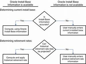 Oracle Service Parts Planning Implementation And User Guide