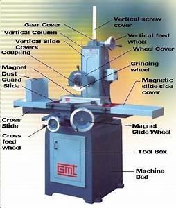 Guru Machine Tools  Surface Grinder Manufacturer  Surface