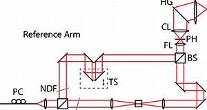 Schematic Diagram Of The Experimental Setup  Bs  Beam