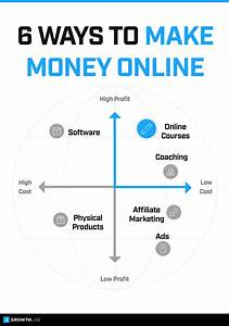 What's the best online business to start? Online business ...