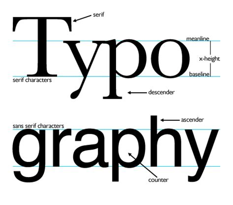 visual aesthetics iii basics of typography fastexposure