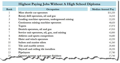 no high school diploma no problem here are the best paying jobs for you