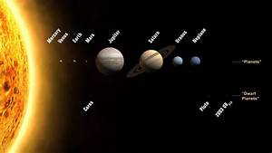 Eight planets facts - The eight planets of our solar system