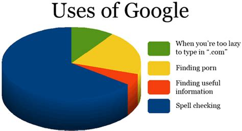 What Do You Use Google For?