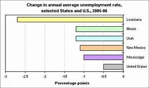 2005-06 changes in State unemployment rates : The ...