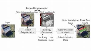 Deeproof Solar Power Potential Neural Network System