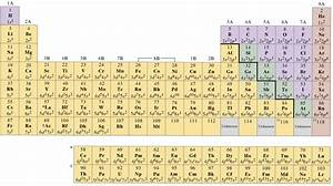 MSA CHEMISTRY: Electron Configuration Periodic Table