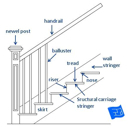 Staircase Banister Parts by Stair Parts