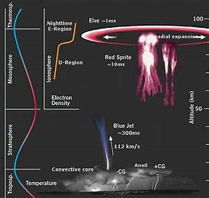 Earth's Global Electric Circuit in an Electric Universe