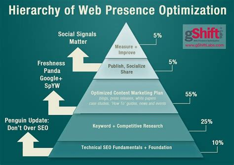 Website Optimization Definition - 17 best images about integrated marketing communications
