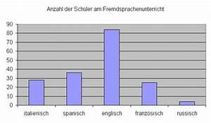 Standardabweichung Excel Berechnen : mittelwert median und modalwert mathe brinkmann ~ Themetempest.com Abrechnung