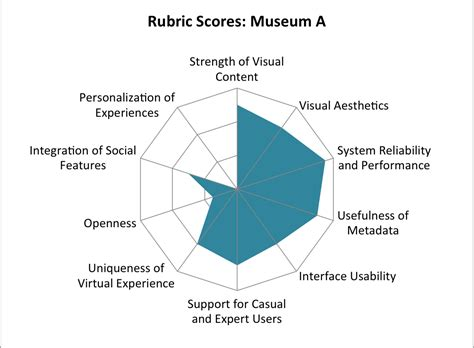 assessing  user experience ux   museum