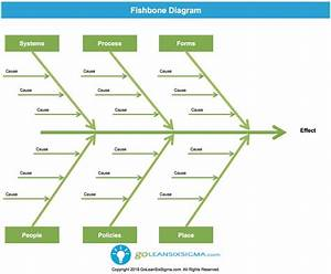Fishbone Diagram  Aka Cause  U0026 Effect Diagram