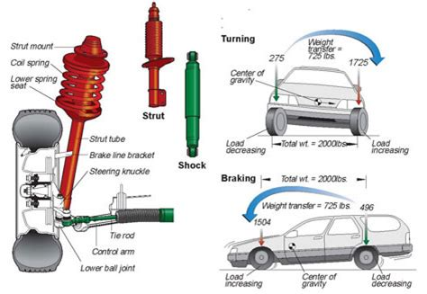 car suspension system your car s suspension