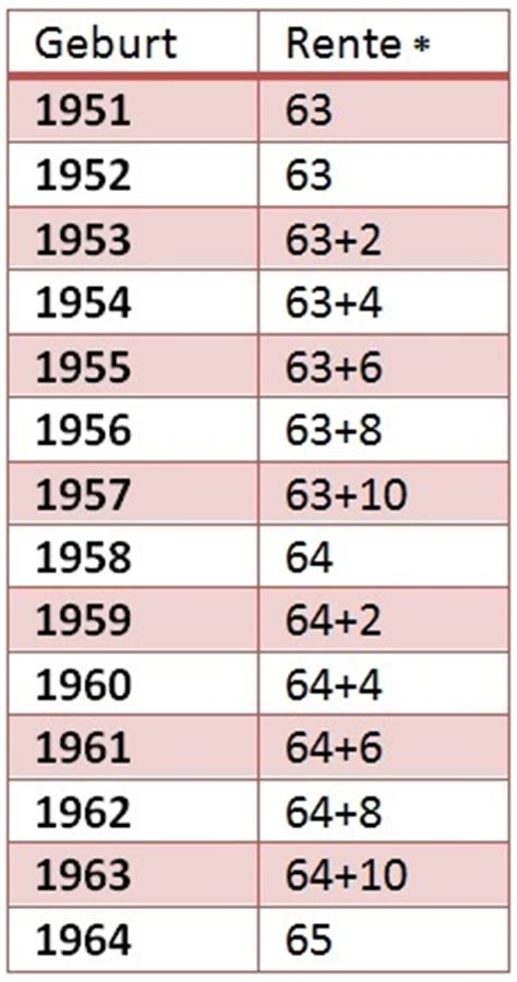 ab wann zählt kündigungsfrist jahrgang 1961 rente mit 63 kfz versicherung