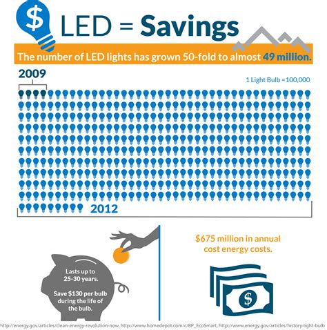 how much do led lights save how much do led lights save per year 100 images how