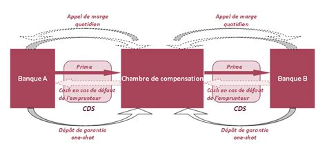 cds et chambres de compensation finance strategy