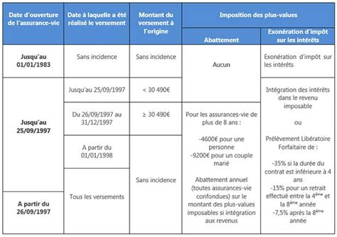 scpi 4 fa 231 ons d investir