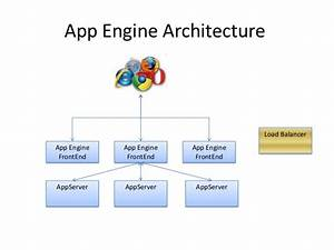 Android Cloud To Device Messaging With The Google App Engine