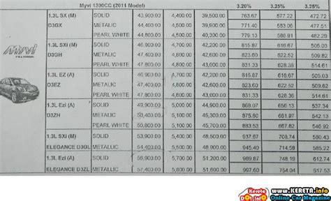 myvi price lists monthly installment interest rate