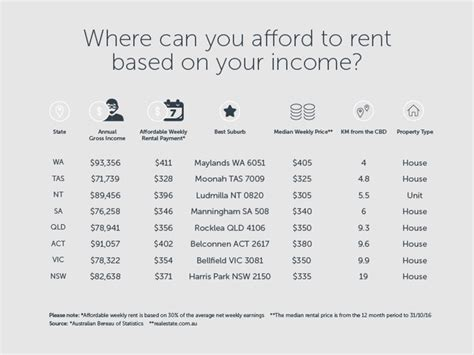 Where Can You Afford To Rent Based On Your Income?