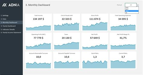 financial metrics dashboard template adnia solutions