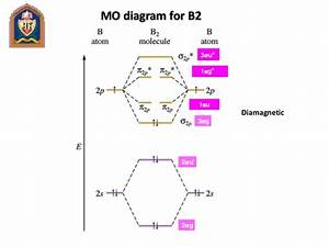 27 Molecular Orbital Diagram Of B2