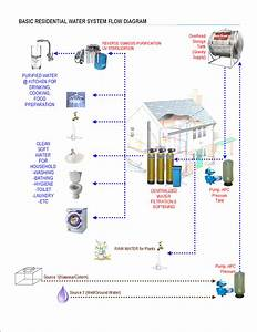 Puricare Industrial Enterprises  Basic Residential Water