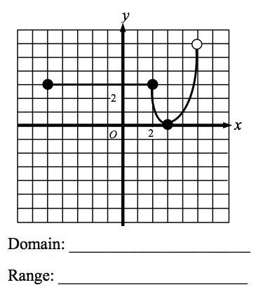 Visualizing Domain & Range From A Graph  Mathycathy's Blog  Mrs Cathy Yenca