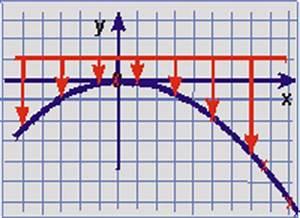 Materialverbrauch Berechnen : begr ndung u a der parabelform mit einfachen statischen berechnungen ~ Themetempest.com Abrechnung