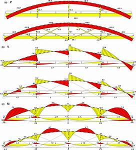 Structural Analysis And Load Test Of A Nineteenth