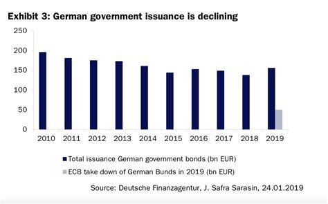 warum sind die zinsen so niedrig acemaxx analytics euroraum warum sind die zinsen so niedrig