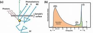 10  A  Scattering Processes Occurring In A Solid After