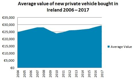 average    private vehicle