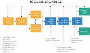 Service Profit Chain  How It Works  U0026 Why You Should Care